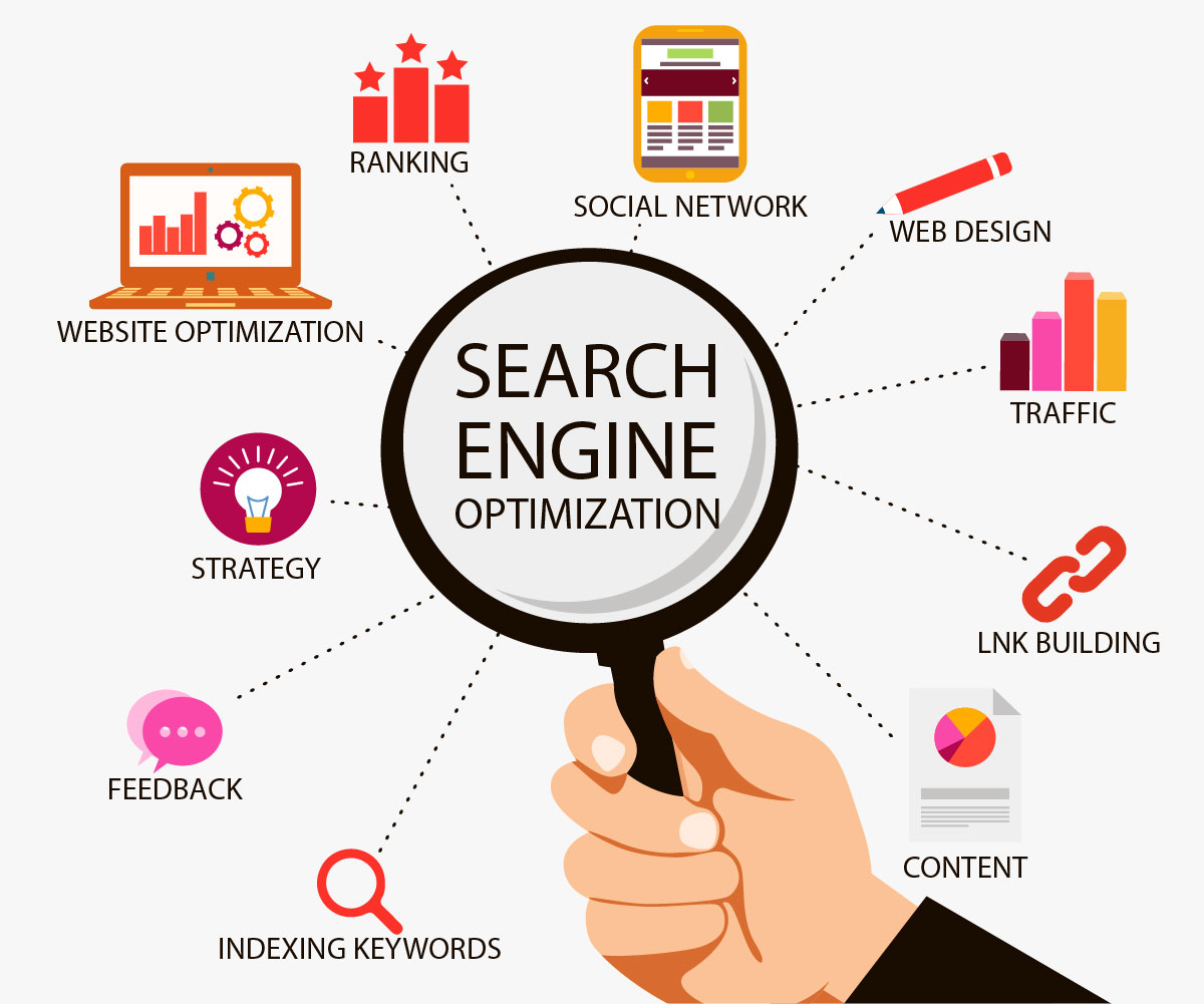 The significance of Getting A Search Engine Marketing Agency